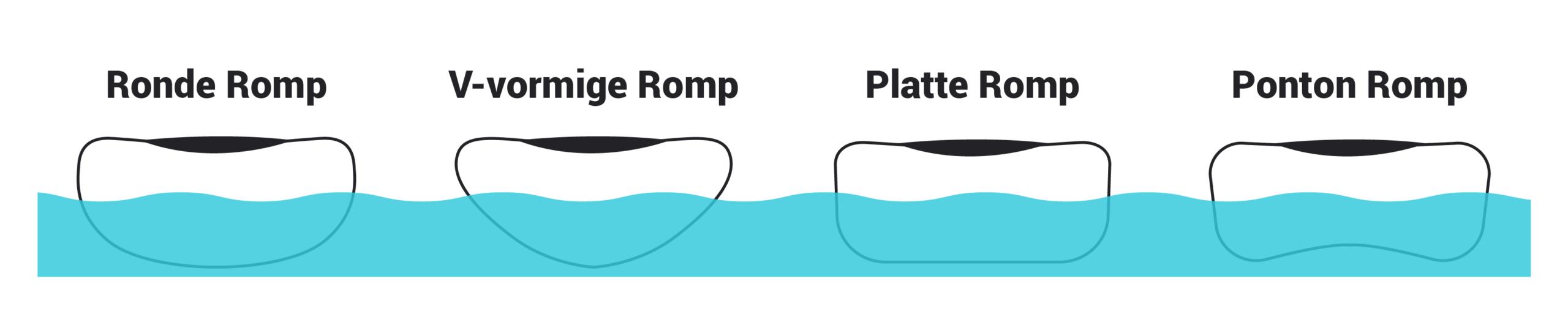 Kajak Rompvormen